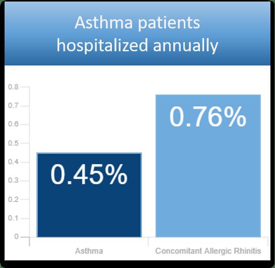 Asthma Graph