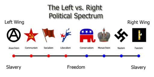 political spectrum Nazi Far-right
