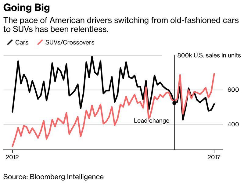 SUVs in America