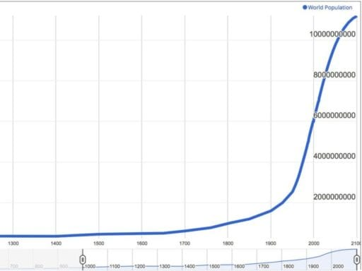 worldometers global pop.0