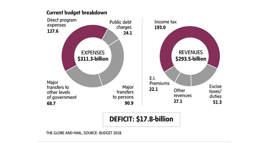 Canada-Budget-2017