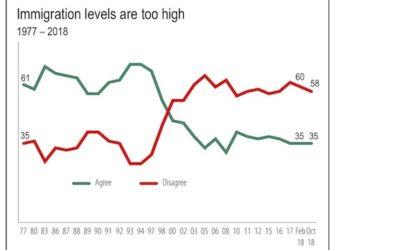 اکثریت کاناداییها، نسبت به موضوع مهاجرت خوشبین هستند