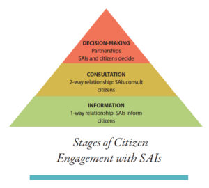 Stages of Citizen Engagement with SAIs