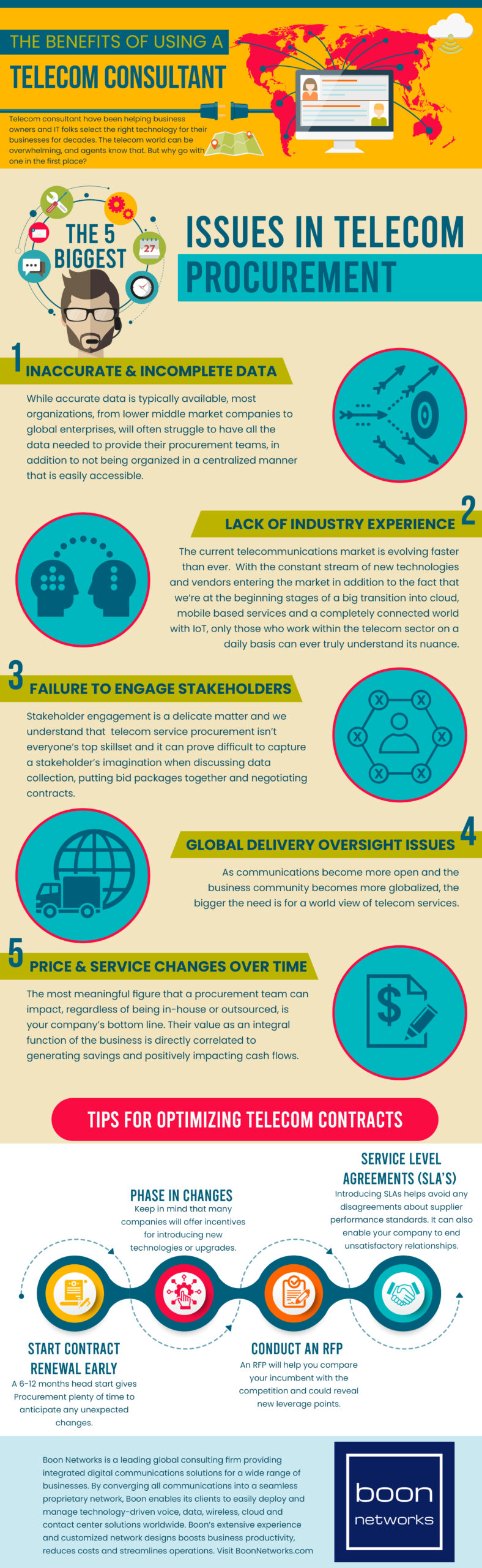 5 Biggest Issues in Telecom Procurement Infographic