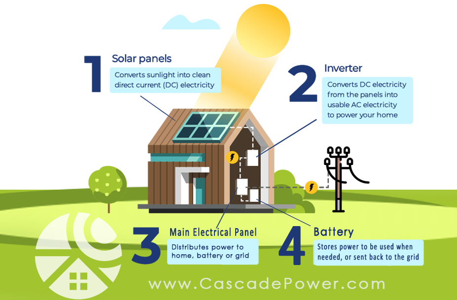 How does a solar home battery work