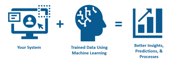 Your System + Trained Data Using Machine Learning = Better Insights, Predictions, & Processes.