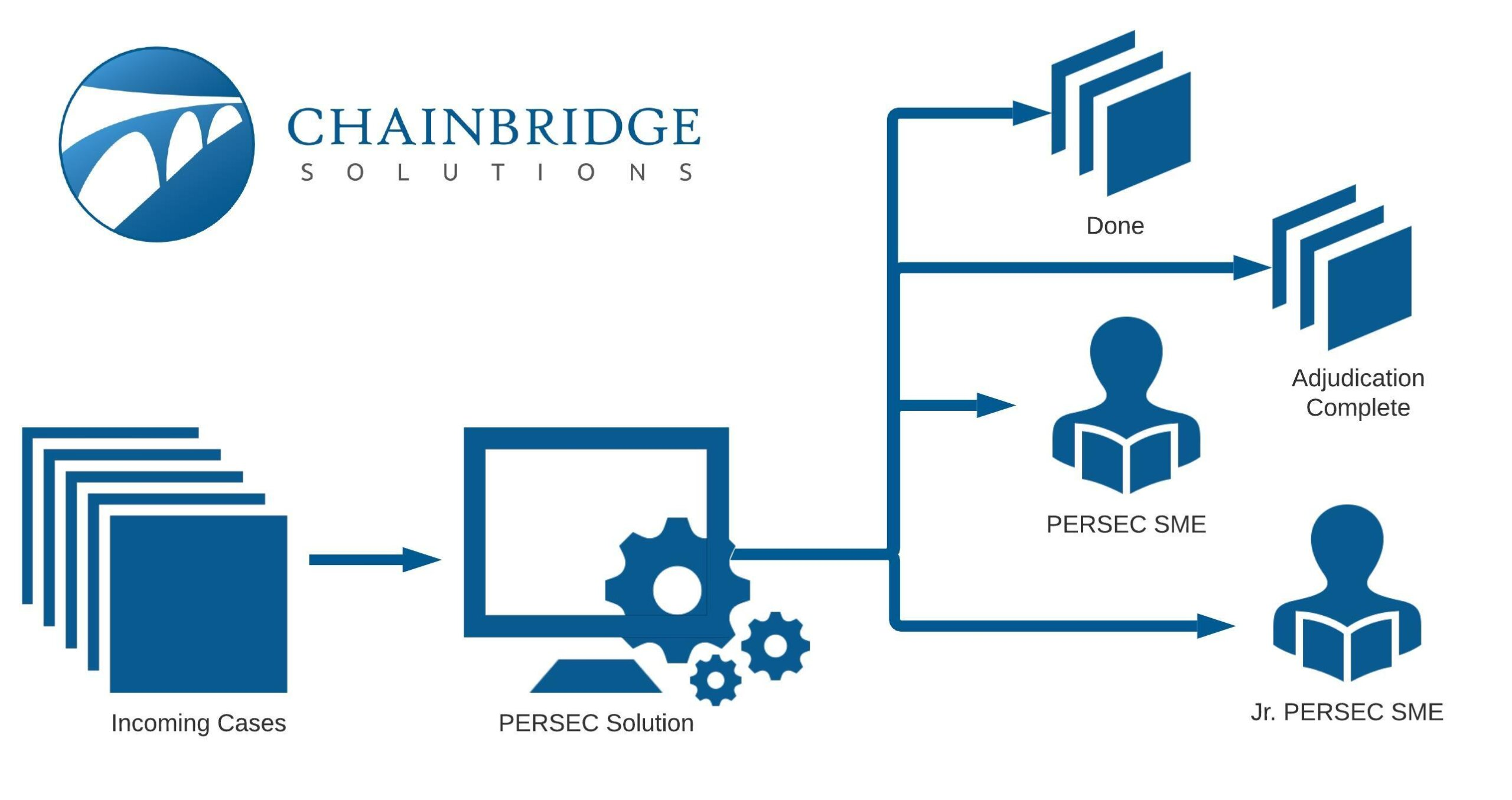 Chainbridge Solutions is Empowering the Personnel Security Community