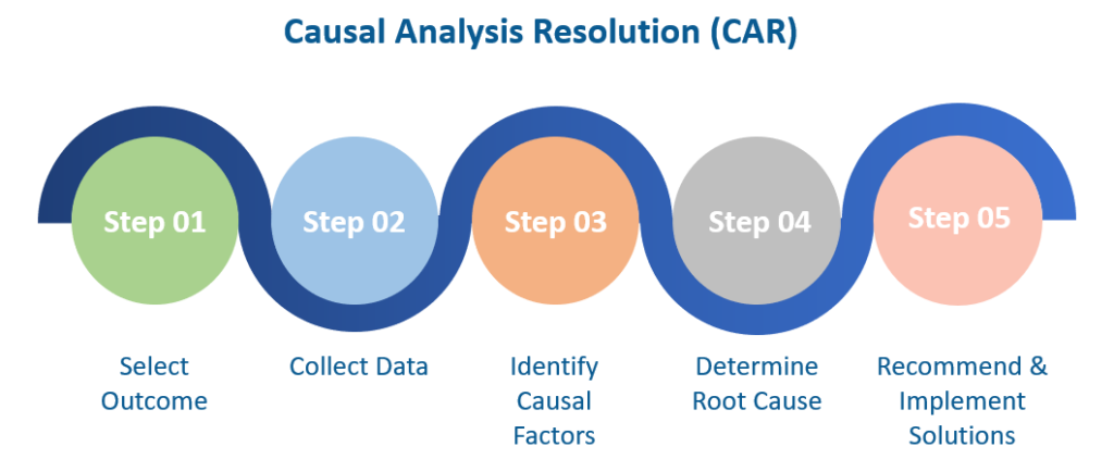 Causal Analysis Resolution (CAR) steps include selecting an outcome for analysis, collecting data, identifying causal factors, determining a root cause, and recommending/implementing solutions.