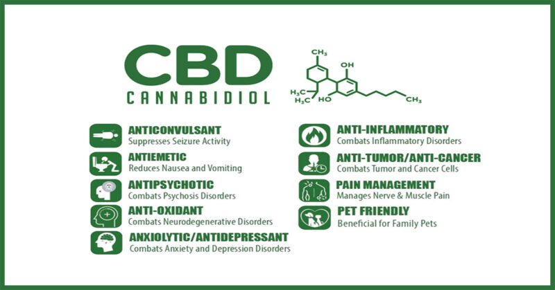 Benefits of CBD | Learn about CBD and its effective treatments