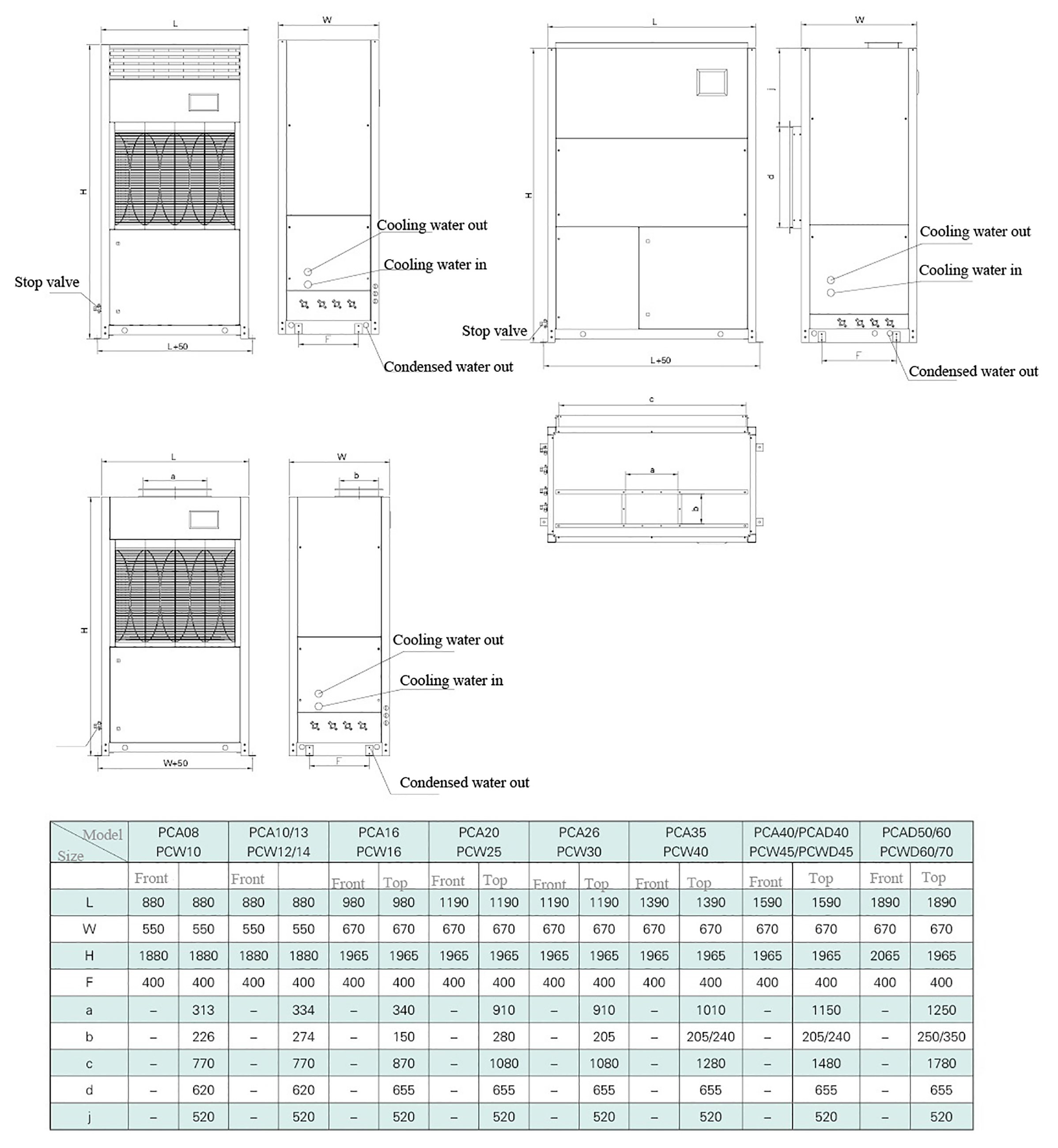 Technical Data - Cabinet Air Condition Unit - pg 14
