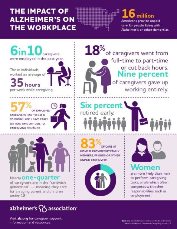 Alzheimer's impact on workplace