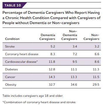 Impact on Dementia Caregiver Health