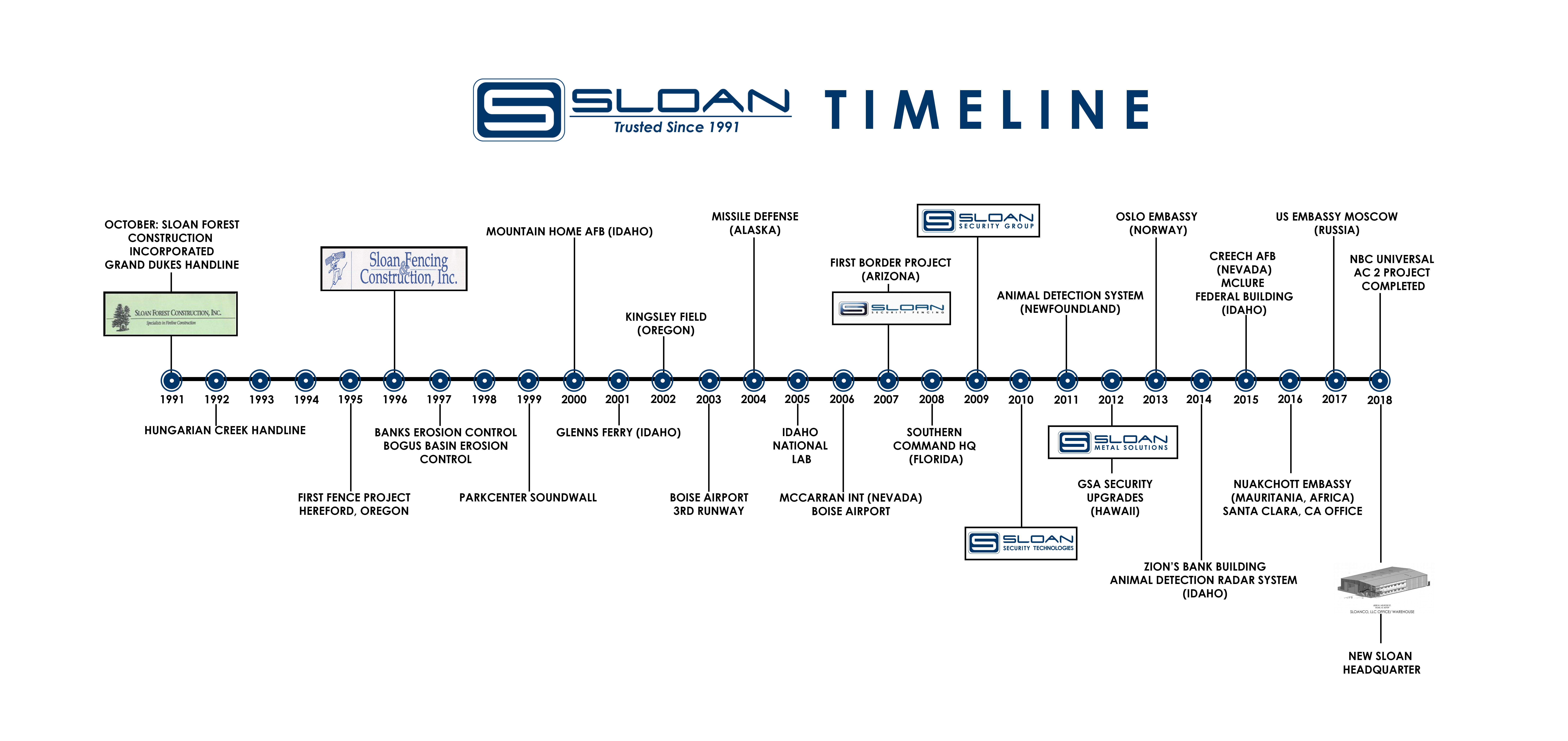 Timeline detailing the evolution of the Sloan Companies
