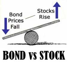 Bond market vs Stock Market