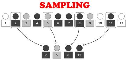 Advantages and Disadvantages of Sampling