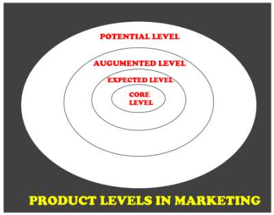 Product Levels in marketing