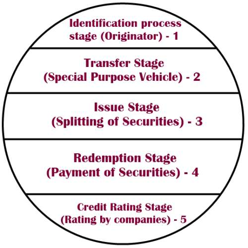 Stages in Securitisation Process
