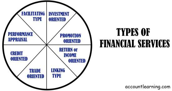 Types of financial services