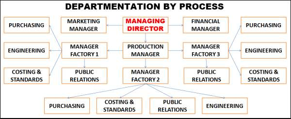 Departmentation by Process Chart