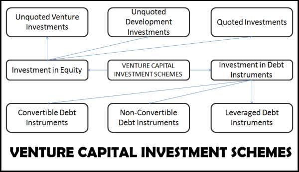 Venture Capital Investment Schemes
