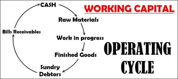 Working Capital operating cycle chart