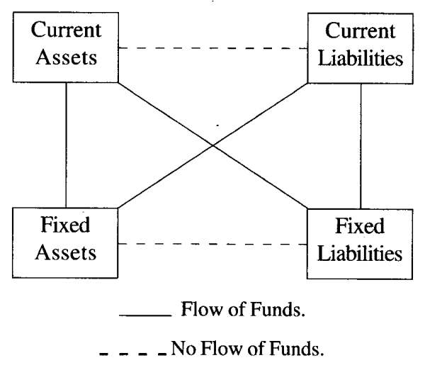 Flow of Funds