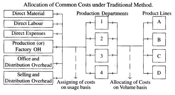 Allocation of Common Costs under Traditional Method
