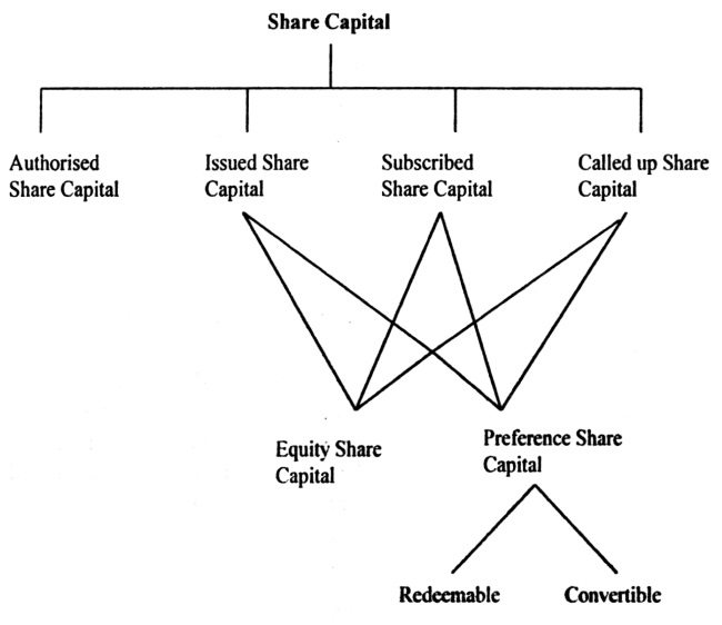 Structure of Share Capital
