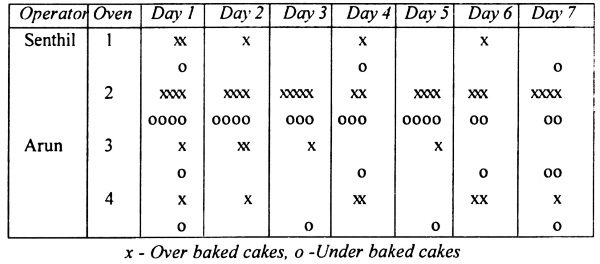 cakes-produced