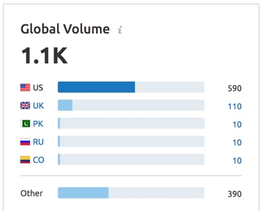 """graphic showing global volume for seo keyword search on long tail phrase """"best electric guitar under $1000,"""" showing global volume of 1,100 queries per month."""
