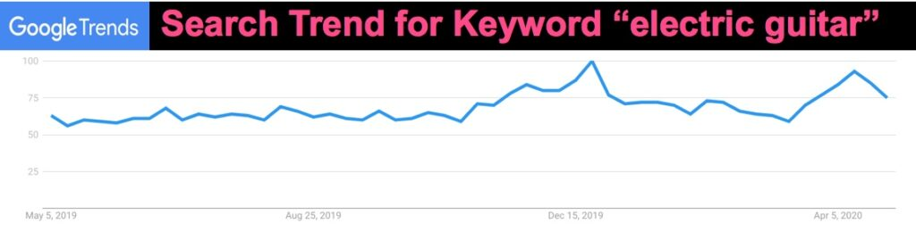 """Graphic showing SEO keyword trend for """"electric guitar"""" as seen in Google Trends"""