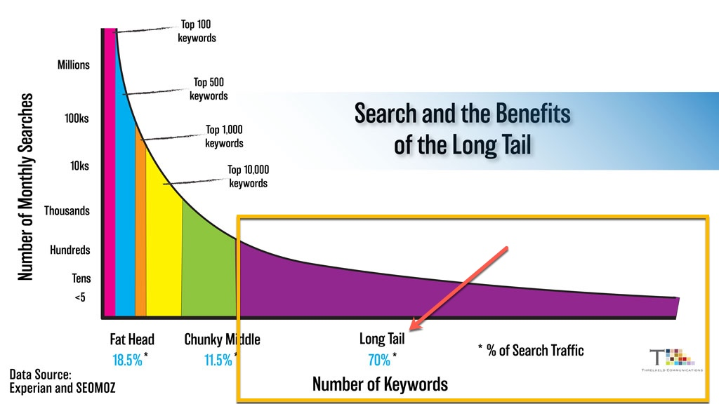 A graphic showing the benefits of the long-tail SEO keyword universe, with a greater number of keywords available in the long section of the graph.