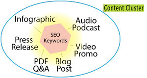 Graphic of Content Cluster in an integrated content campaign showing multiple components such as press release, video, audio, podcast