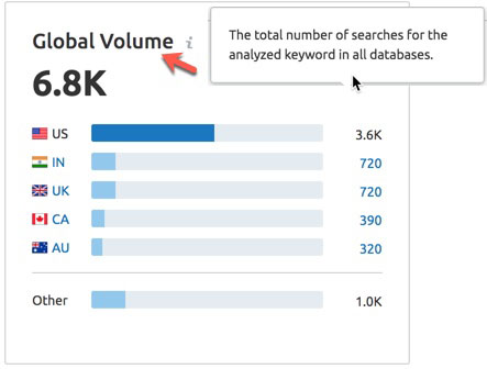 """Screenshot from SEMRush showing the global volume of search results for the keyword """"best electric guitar"""" at 6,800 per month."""