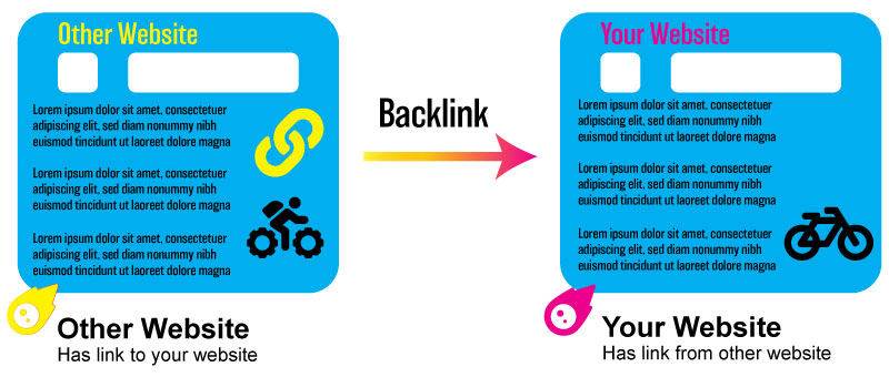 Graphic showing backlink connection between other website and your website