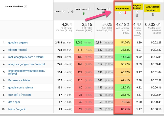 Screenshot from Google Analytics showing Bounce Rate, Pages per Session and Average Session Duration for a website.