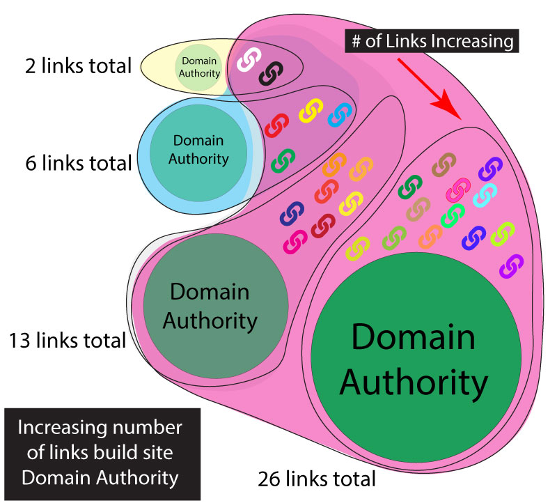 A diagram showing how domain authority increases as the number of high value inbound links grows.