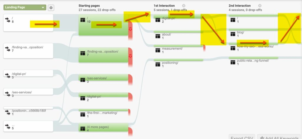 Screenshot of the Behavior Flow analysis screen from Google Analytics, showing content flow path.
