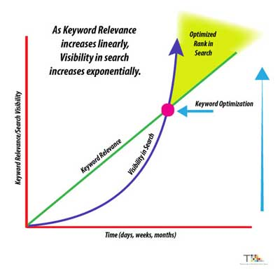 Graphic showing the relationship between keyword relevance and visibility in search for SEO.