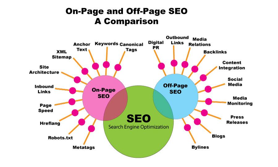 A graphic showing a comparison between on-page and off-page SEO services