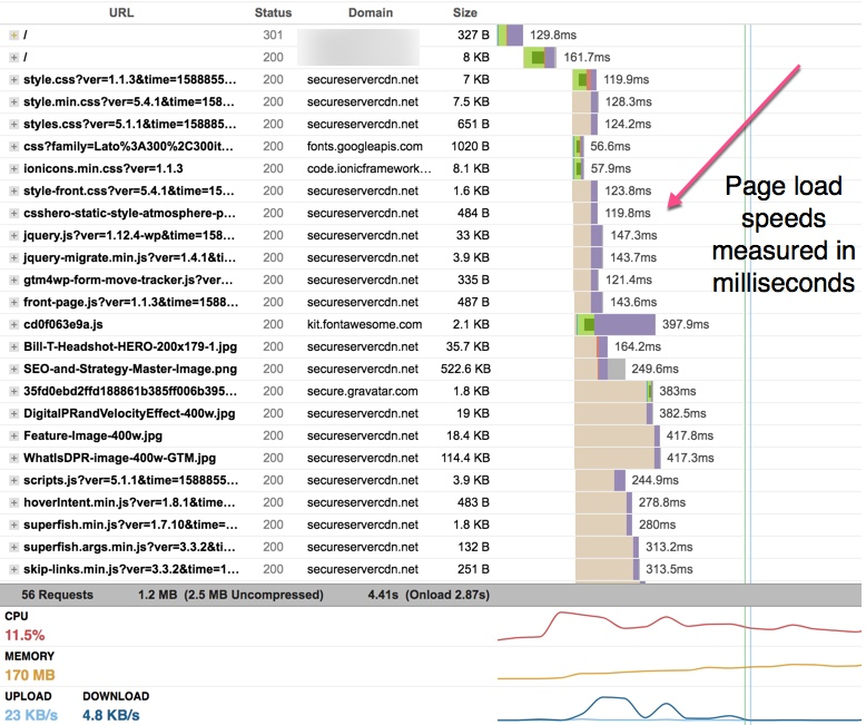 Screenshot of a GTMetrix panel showing page load speed in milliseconds