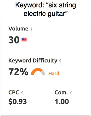 """Screenshot of SEMRush results on keyword """"six string electric guitar"""" showing a search volume of 30 and keyword difficulty of 72%."""