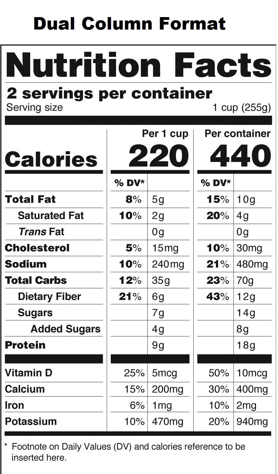 FDA Proposes New Food Labels: What You Should Know | Evolve