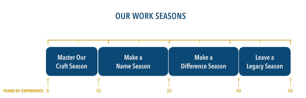 Our Work Seasons