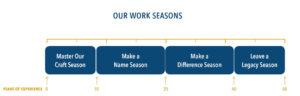 Our Work Seasons