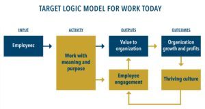 Enhanced Employee Engagement