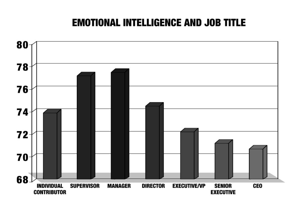 EQ Job Title Enhanced Employee Engagement