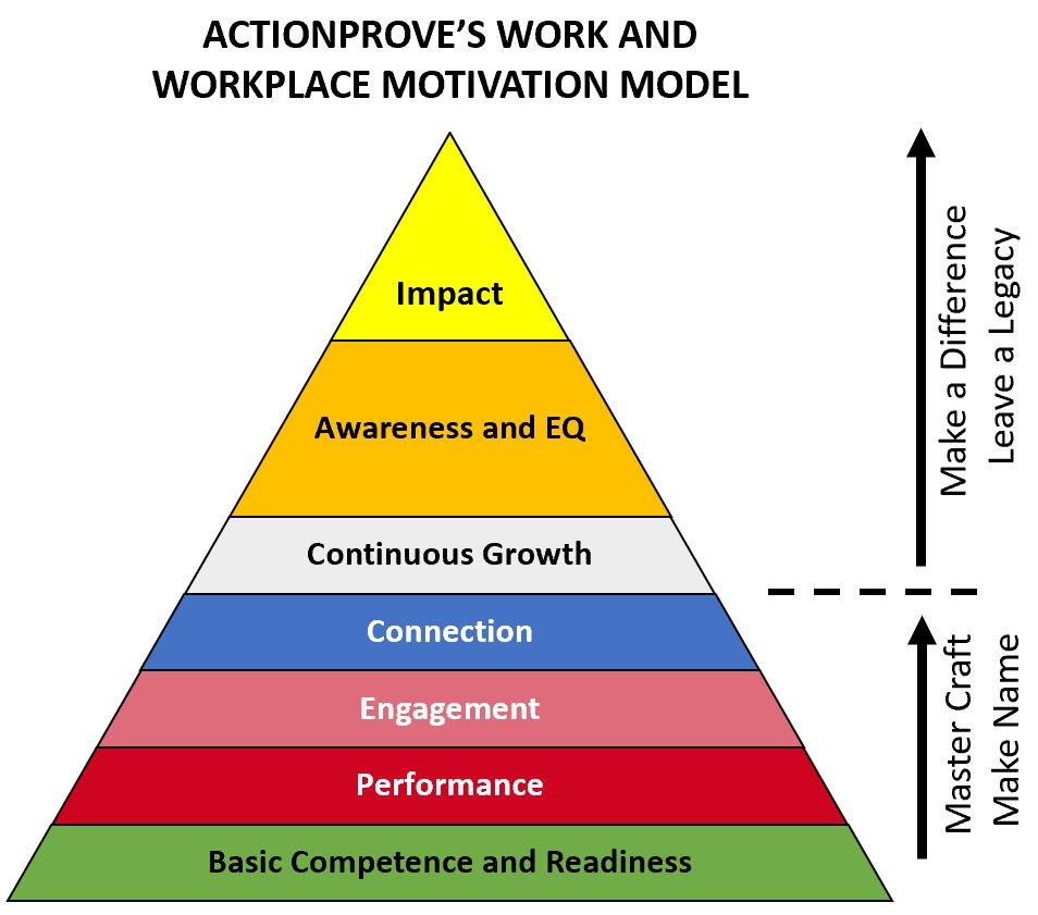 actionsprove's work and workplace motivational model