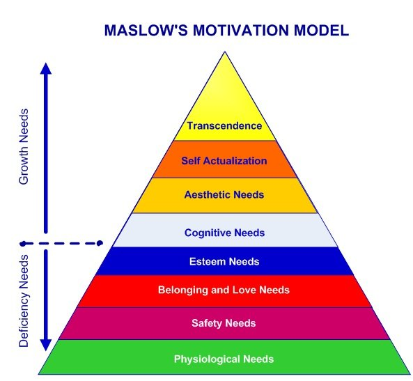 maslows motivational model