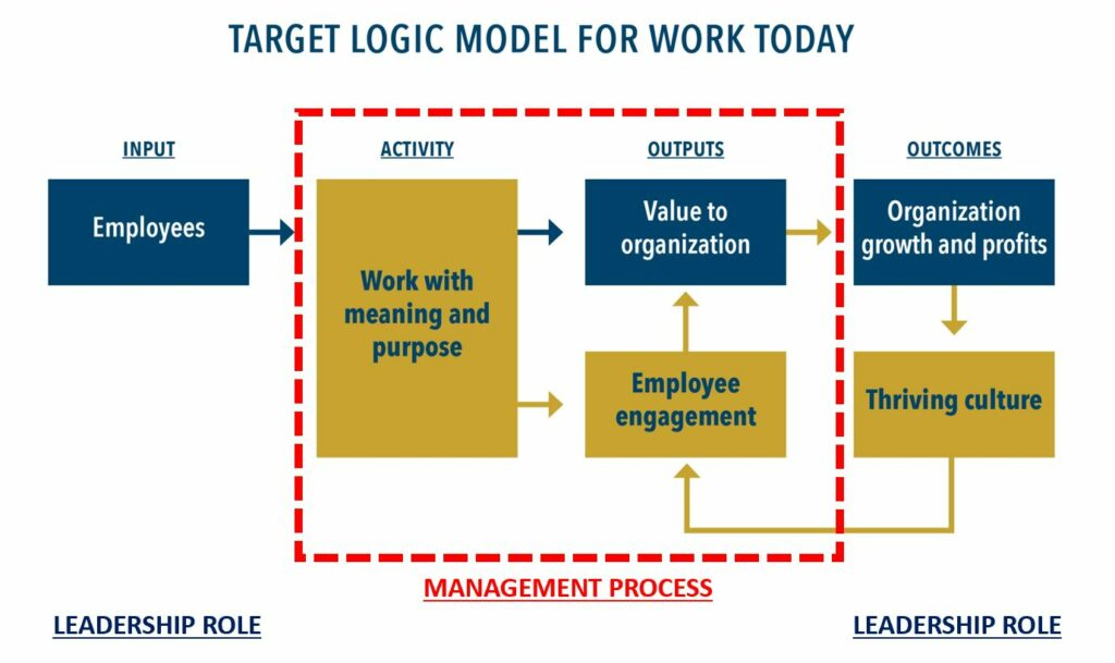 chart of target logic model for work today